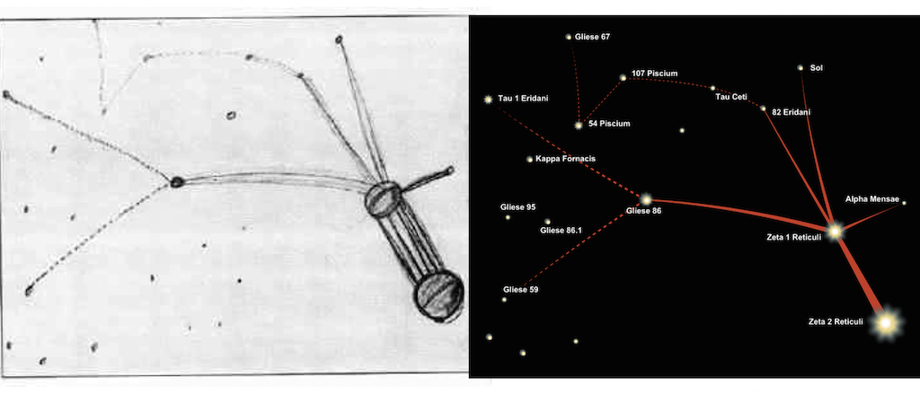 Betty Hill claimed that aliens showed her this sketch of where they came from (L). Star system of Zeta Reticuli as mapped years later (R).